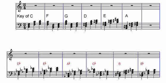 Music Secrets Of Chords